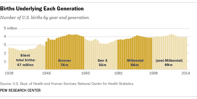 Baby Boom, Generation X, and Millennials: generational cohorts through the years.